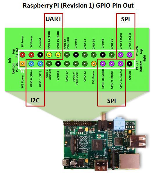 First of all here is the raspberry pi pinout